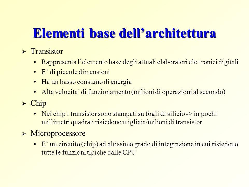 Elementi base dell'architettura