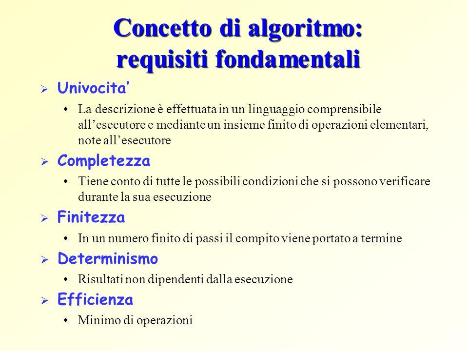 Concetto di algoritmo: requisiti fondamentali