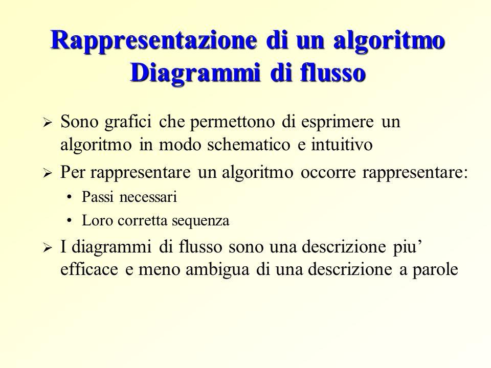 Rappresentazione di un algoritmo Diagrammi di flusso