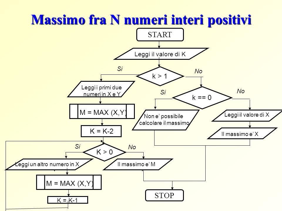 Massimo fra N numeri interi positivi