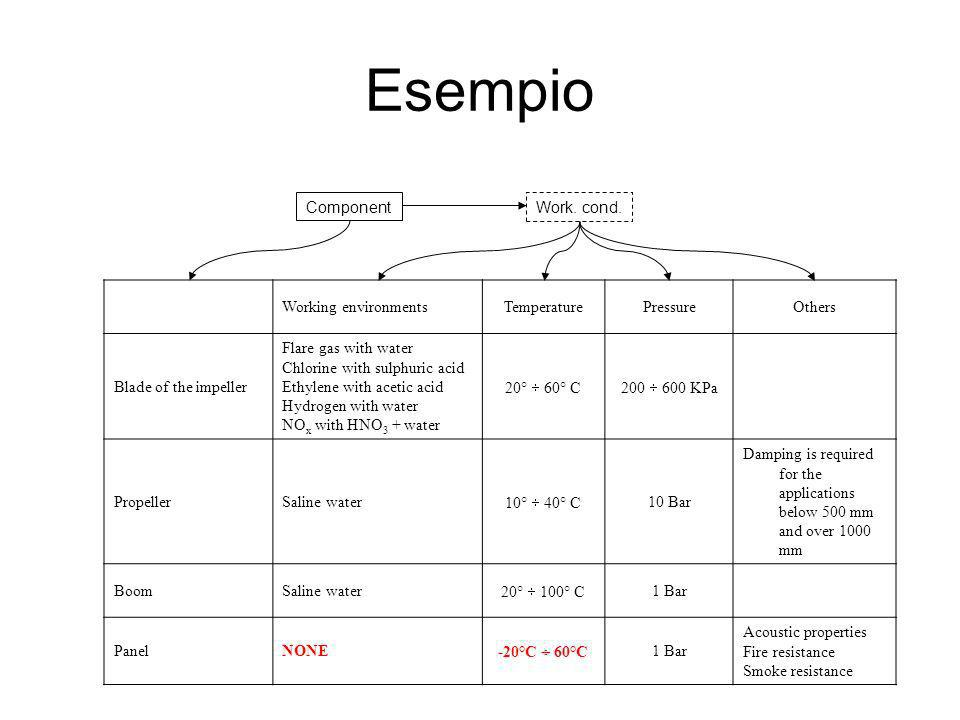 Esempio Component Work. cond. Working environments Temperature