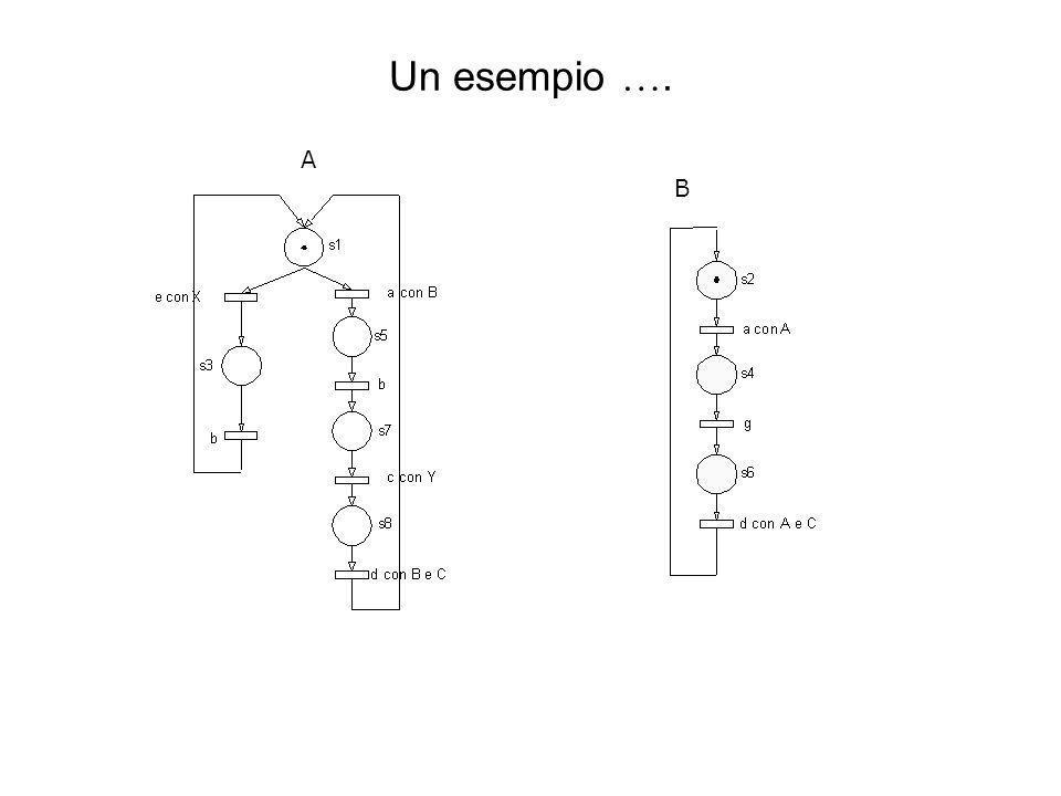Un esempio …. A B