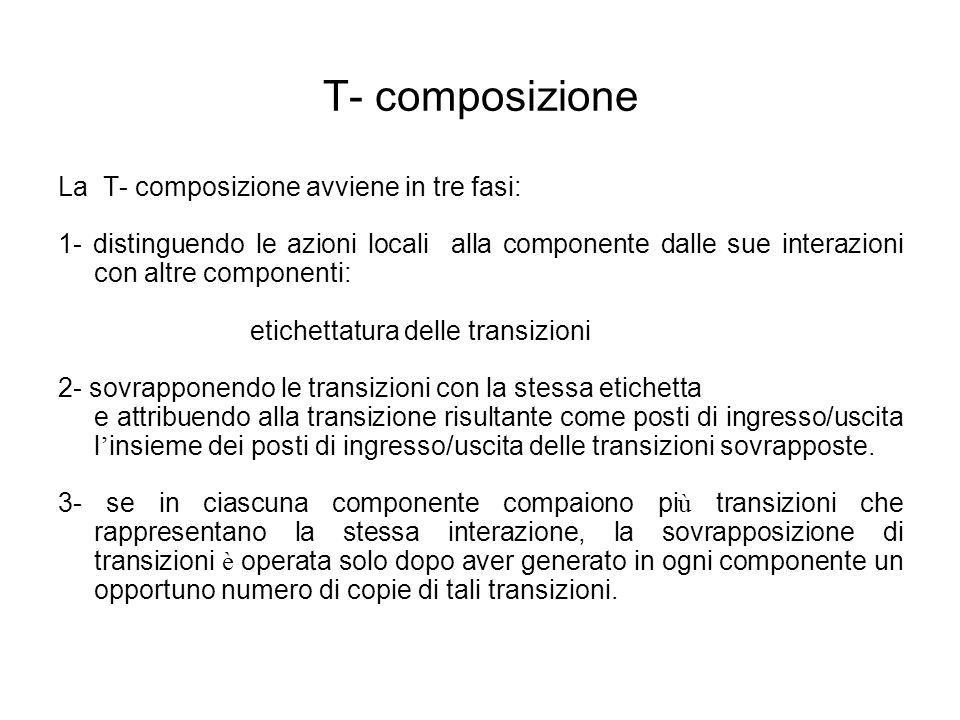 T- composizione La T- composizione avviene in tre fasi:
