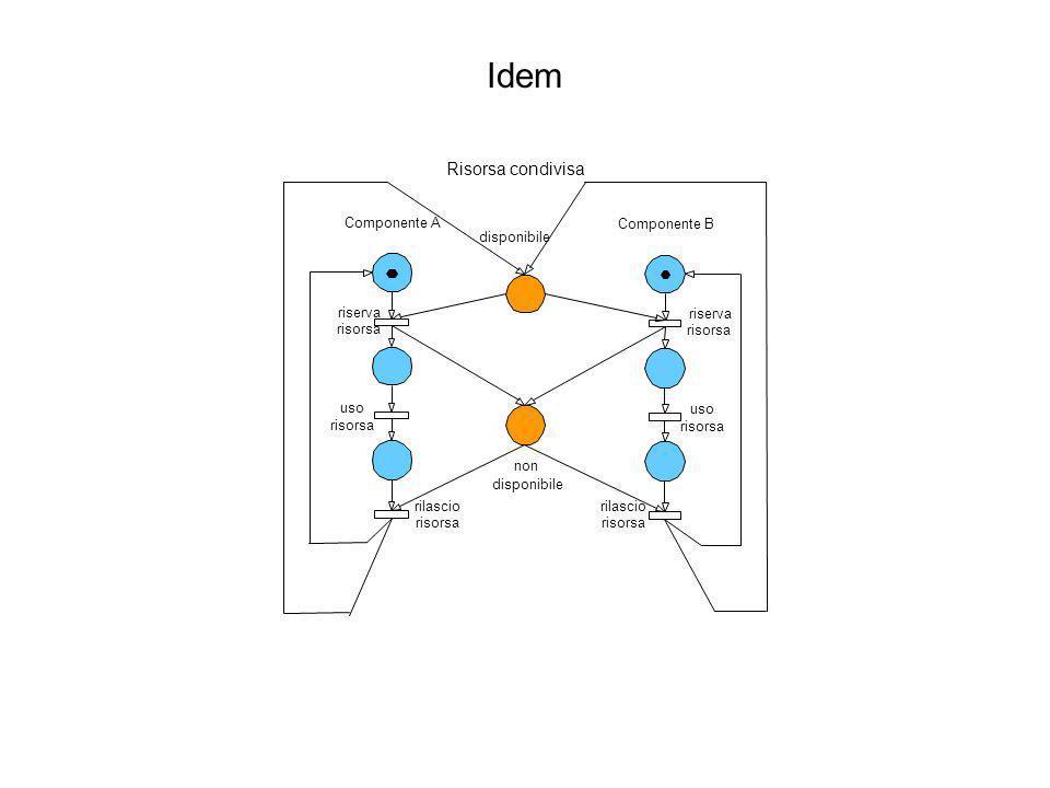 Idem Risorsa condivisa Componente A Componente B disponibile riserva