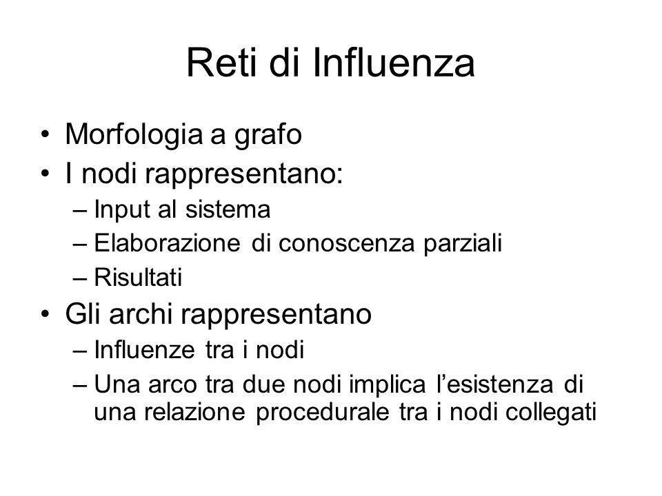 Reti di Influenza Morfologia a grafo I nodi rappresentano: