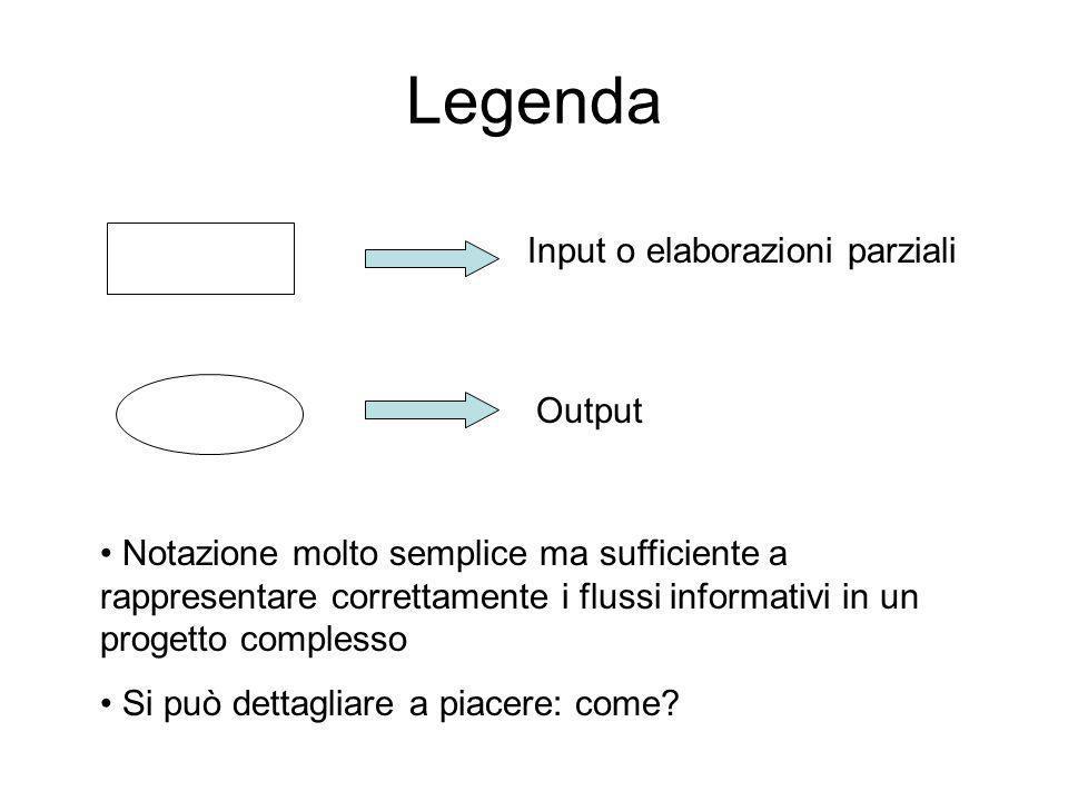 Legenda Input o elaborazioni parziali Output