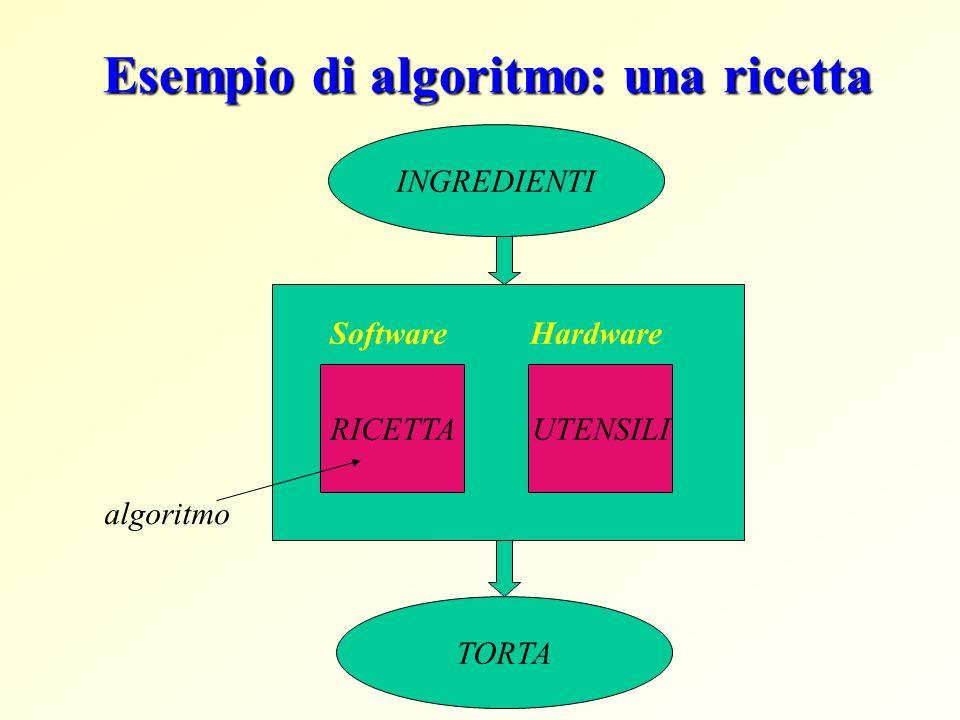 Esempio di algoritmo: una ricetta