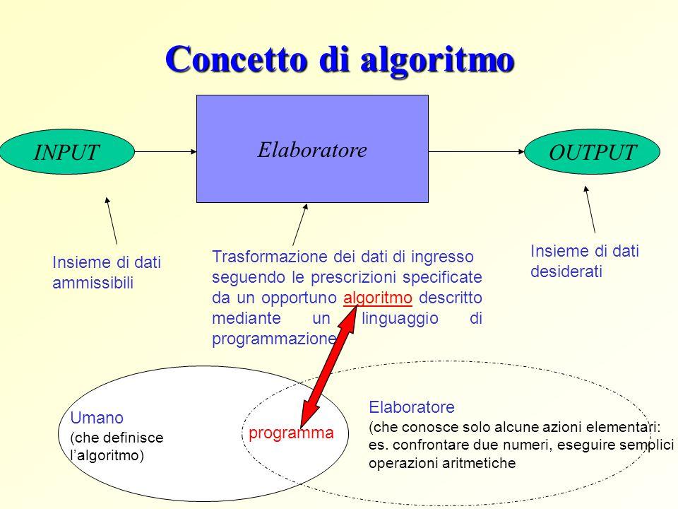 Concetto di algoritmo Elaboratore INPUT OUTPUT Insieme di dati