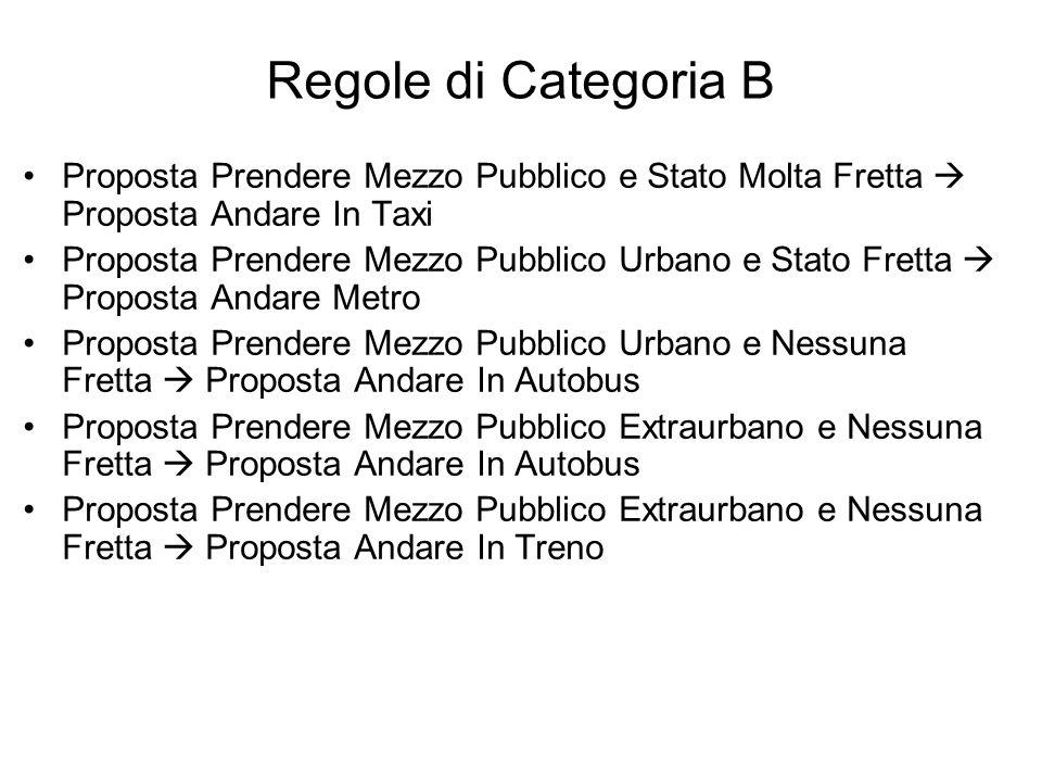 Regole di Categoria B Proposta Prendere Mezzo Pubblico e Stato Molta Fretta  Proposta Andare In Taxi.
