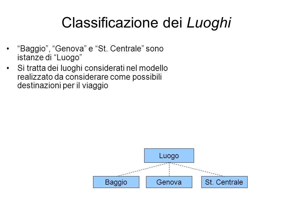 Classificazione dei Luoghi