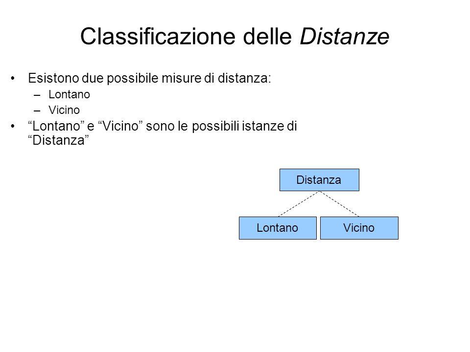 Classificazione delle Distanze