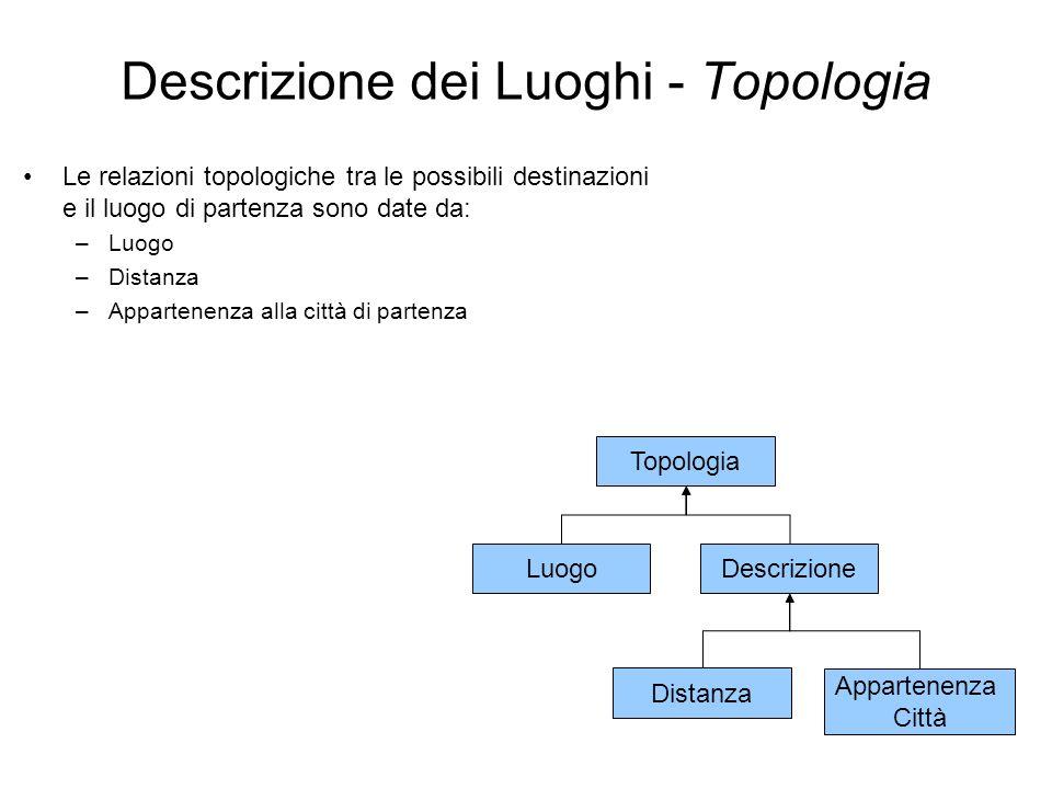 Descrizione dei Luoghi - Topologia