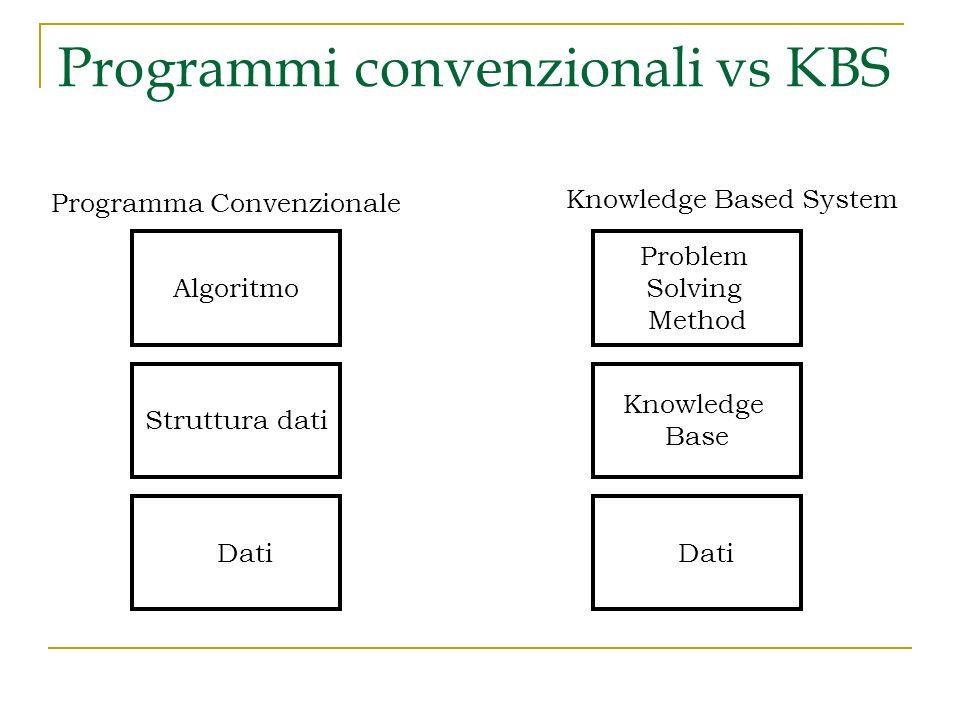 Programmi convenzionali vs KBS