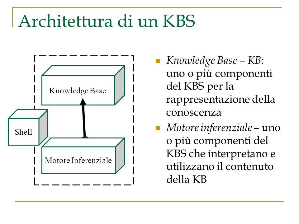 Architettura di un KBS Knowledge Base – KB: uno o più componenti del KBS per la rappresentazione della conoscenza.