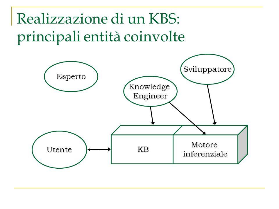 Realizzazione di un KBS: principali entità coinvolte