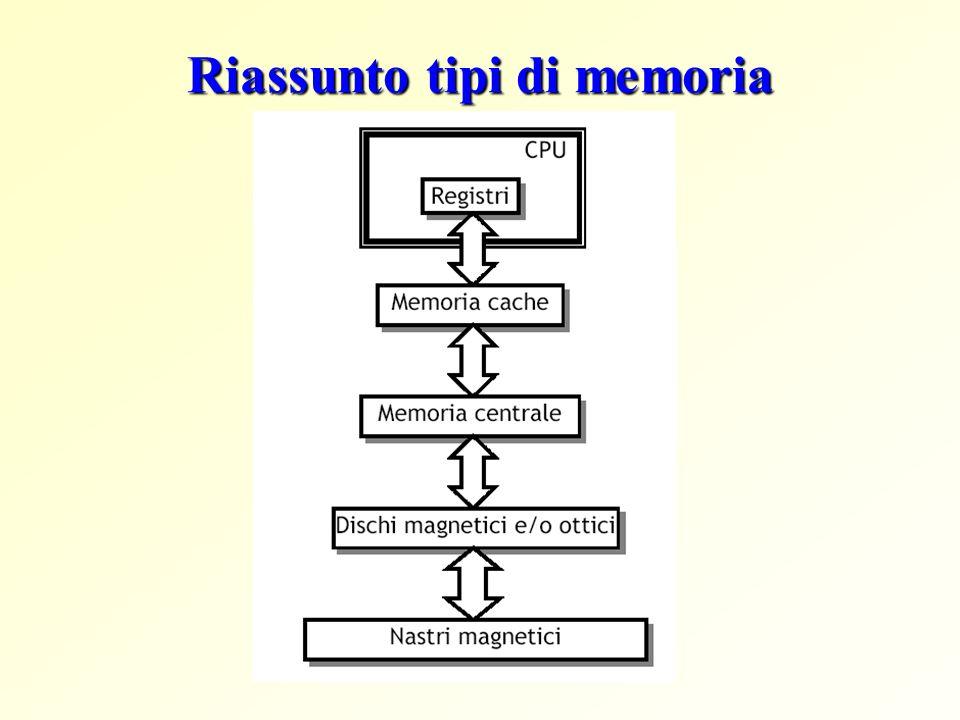 Riassunto tipi di memoria