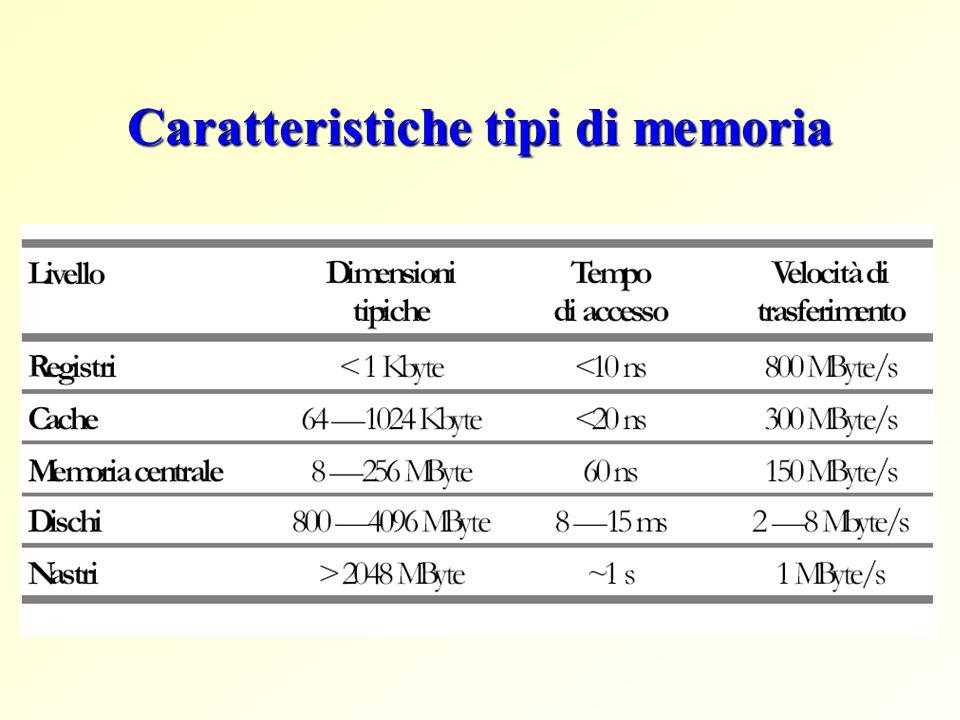 Caratteristiche tipi di memoria