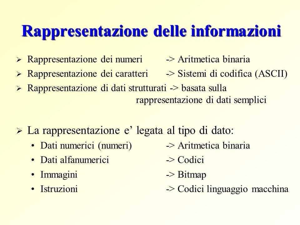 Rappresentazione delle informazioni