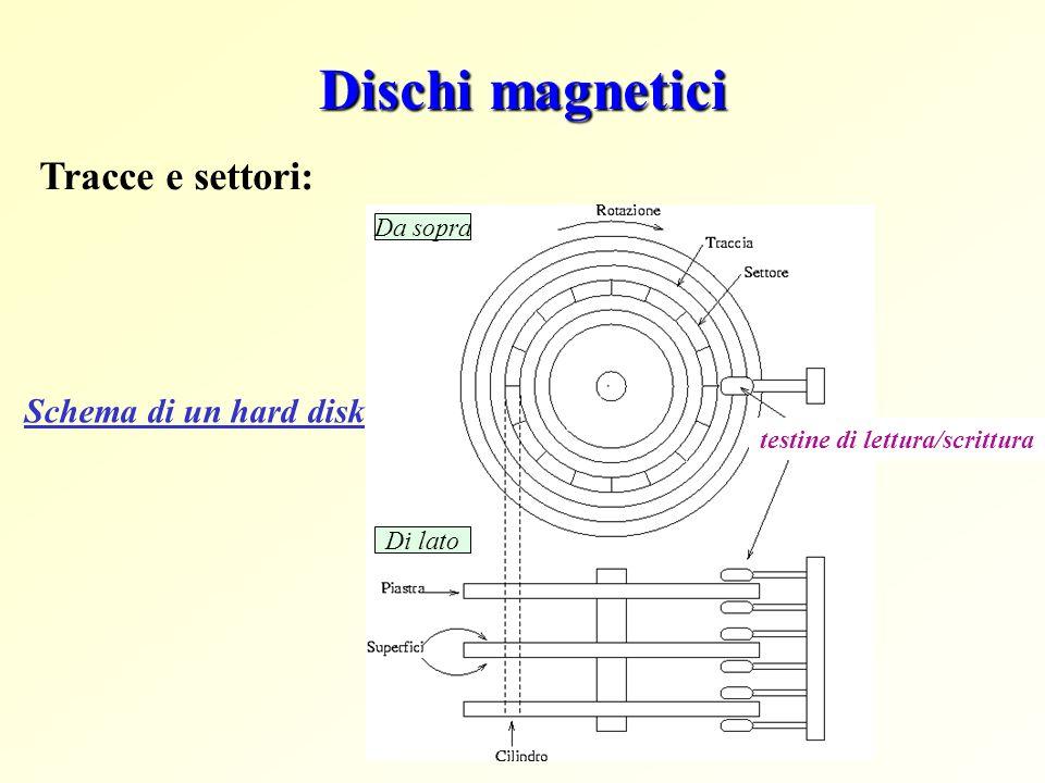 Dischi magnetici Tracce e settori: Schema di un hard disk Da sopra