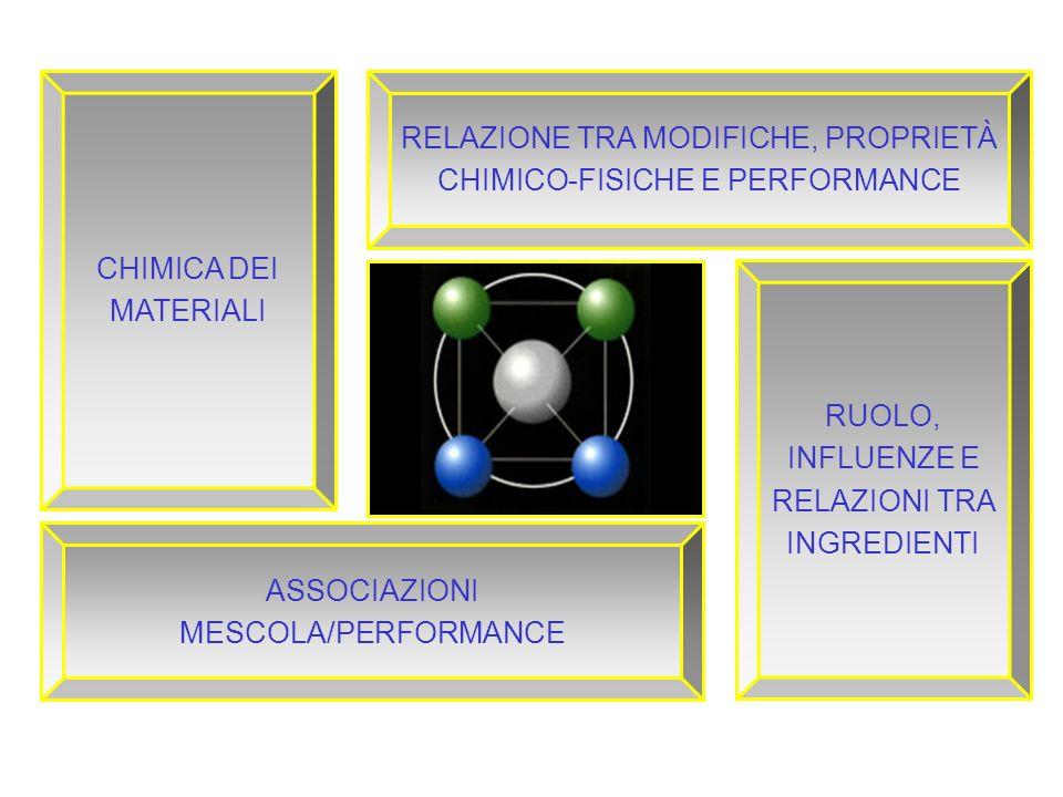 RELAZIONE TRA MODIFICHE, PROPRIETÀ CHIMICO-FISICHE E PERFORMANCE