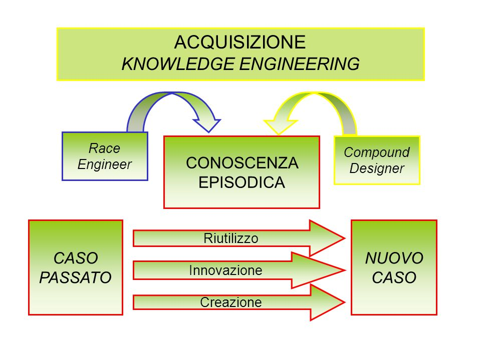 ACQUISIZIONE KNOWLEDGE ENGINEERING