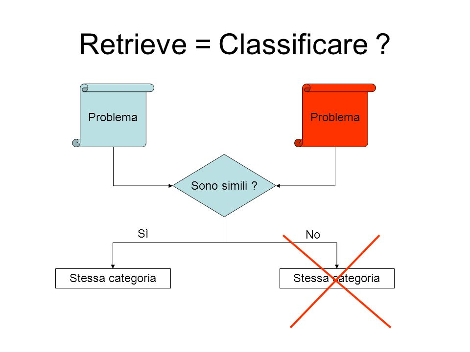 Retrieve = Classificare
