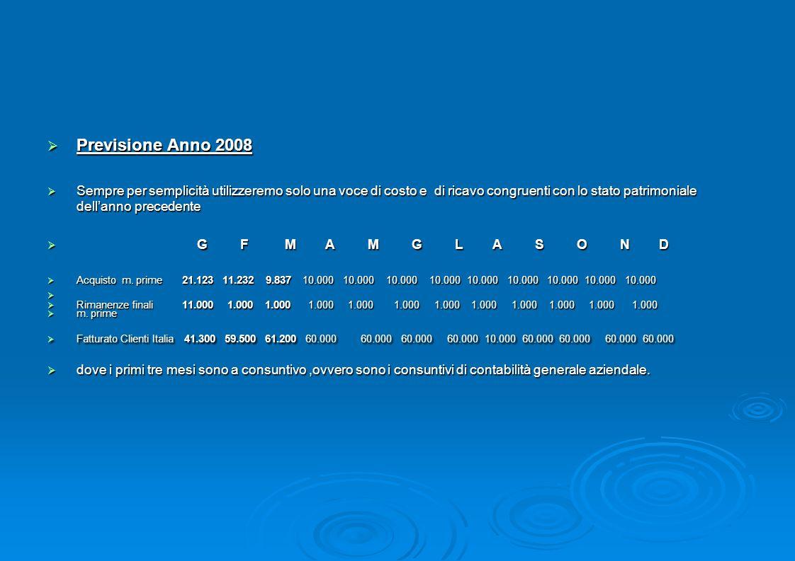 Previsione Anno 2008 Sempre per semplicità utilizzeremo solo una voce di costo e di ricavo congruenti con lo stato patrimoniale dell'anno precedente.