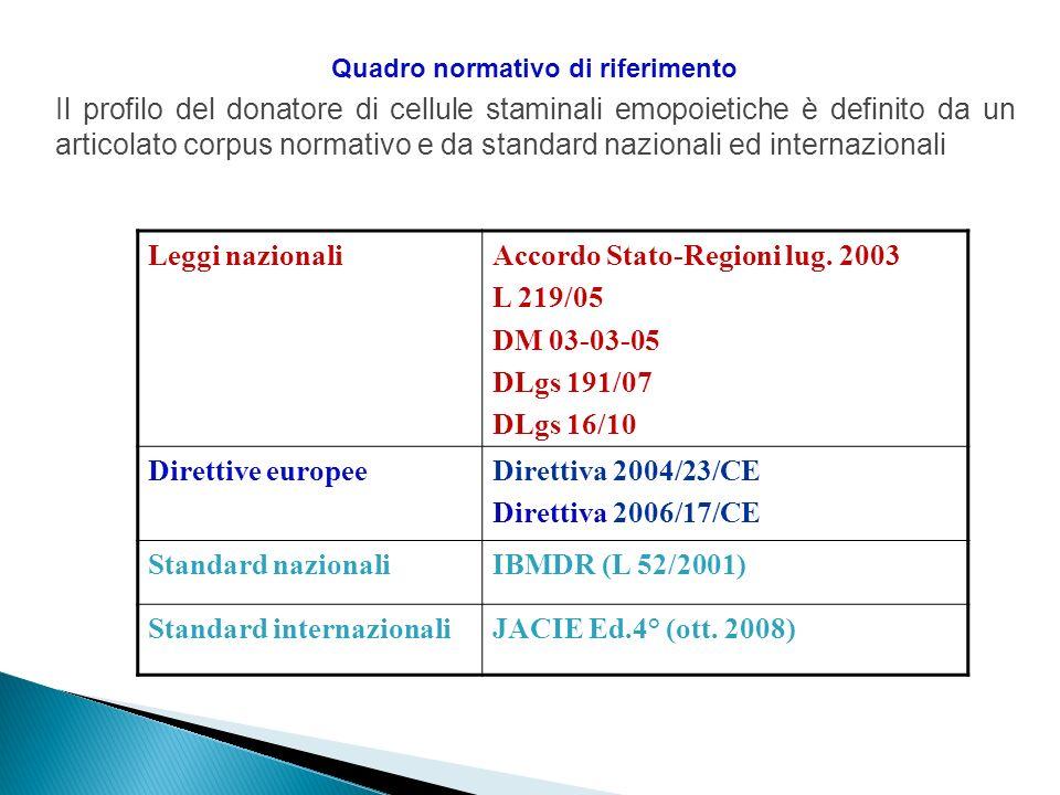 Quadro normativo di riferimento