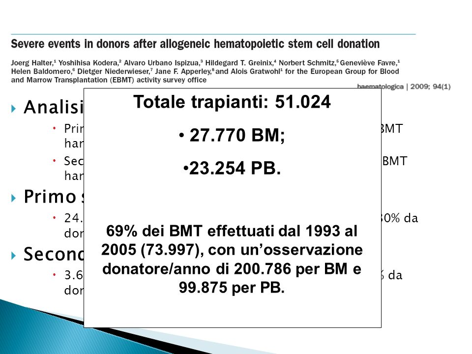 Totale trapianti: 51.024 27.770 BM; 23.254 PB.