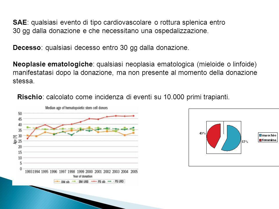 SAE: qualsiasi evento di tipo cardiovascolare o rottura splenica entro