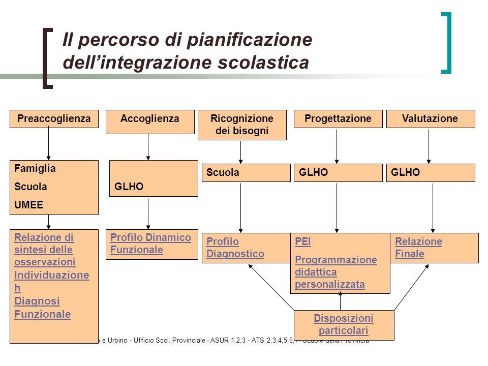 Il percorso di pianificazione dell'integrazione scolastica