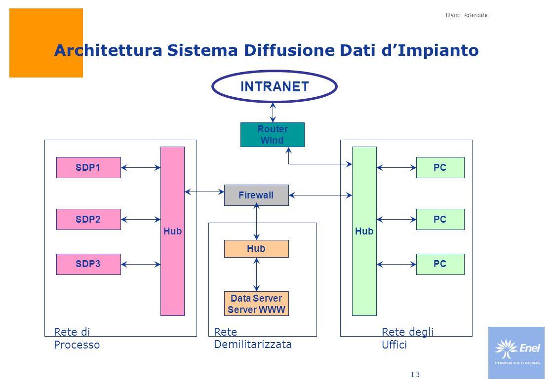 Architettura Sistema Diffusione Dati d'Impianto