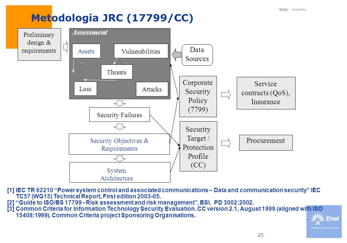 Metodologia JRC (17799/CC) Assessment Data Sources Corporate