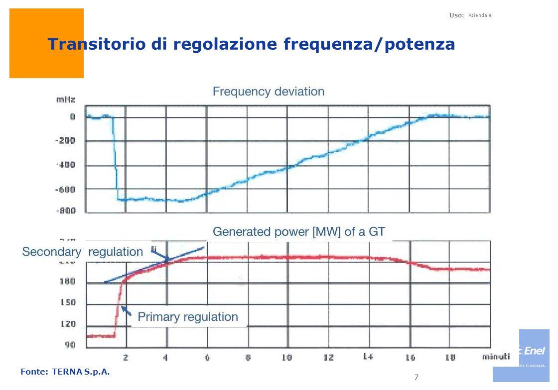 Transitorio di regolazione frequenza/potenza