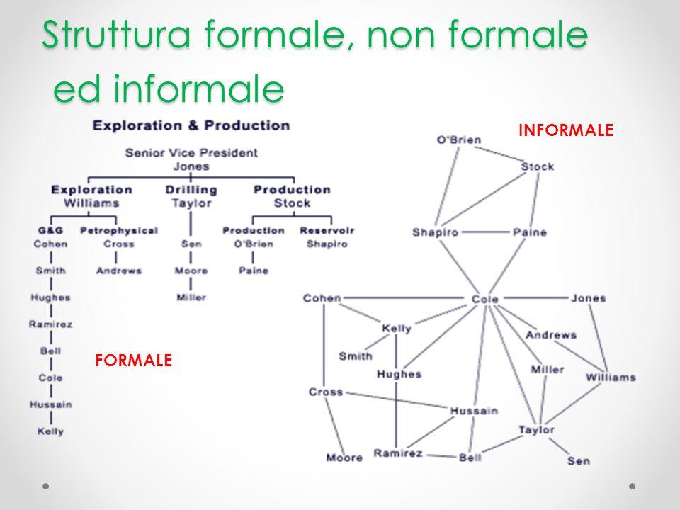 Struttura formale, non formale ed informale