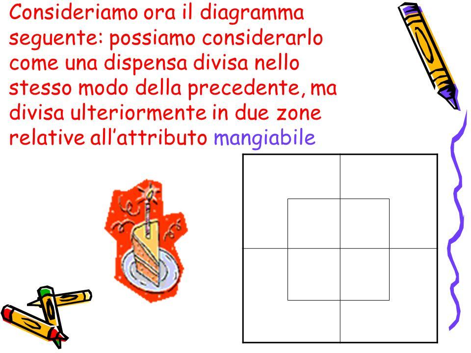 Consideriamo ora il diagramma seguente: possiamo considerarlo come una dispensa divisa nello stesso modo della precedente, ma divisa ulteriormente in due zone relative all'attributo mangiabile