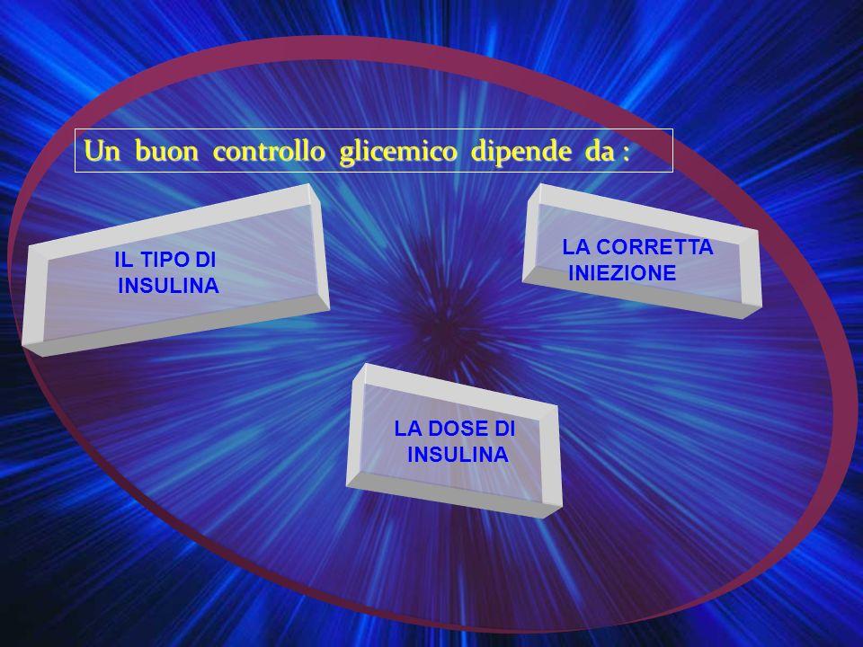 Un buon controllo glicemico dipende da :