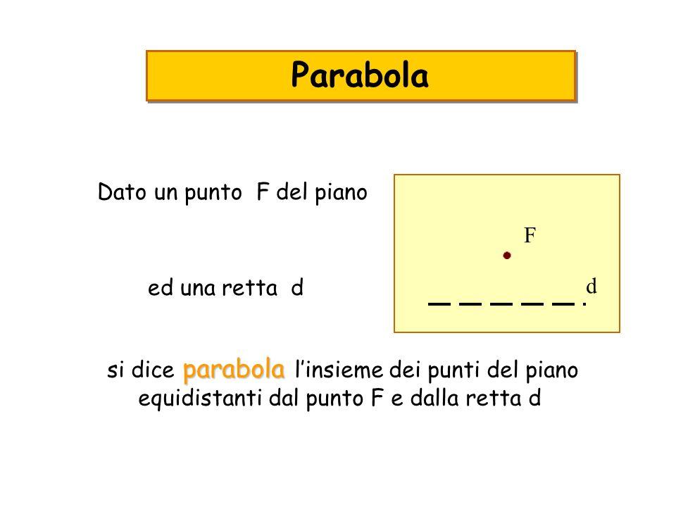 Parabola Dato un punto F del piano F d ed una retta d