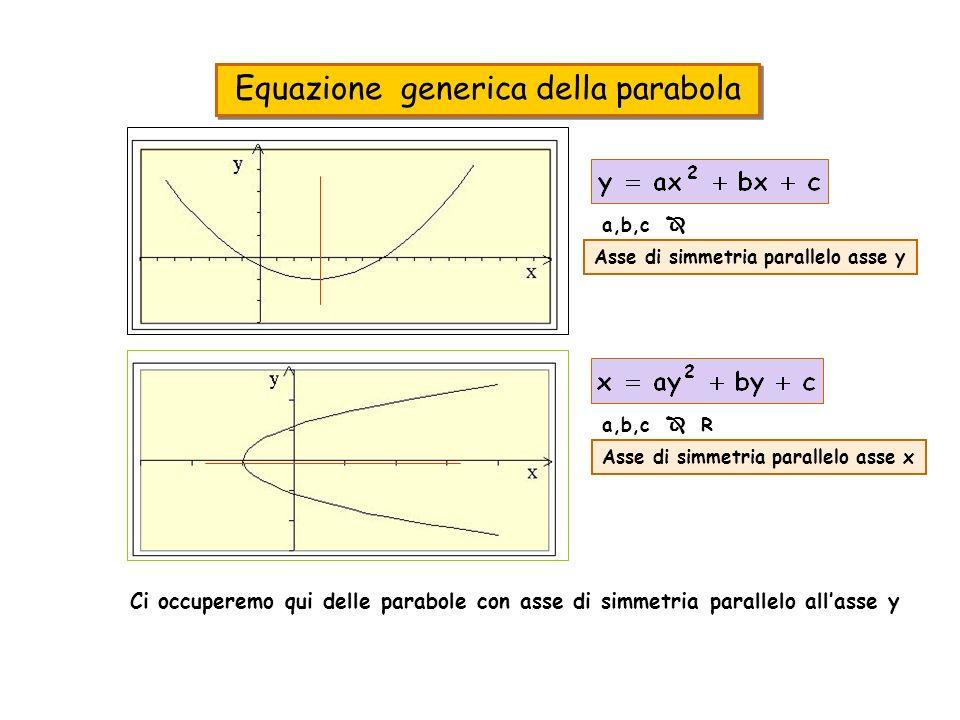 Equazione generica della parabola