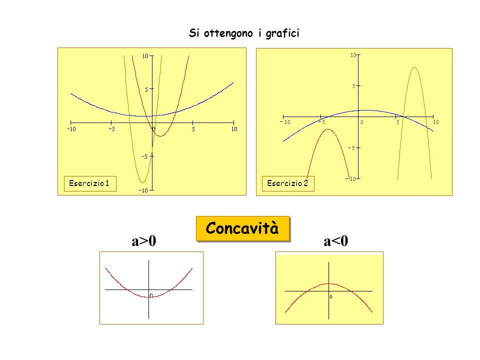 Concavità a>0 a<0 Si ottengono i grafici Esercizio 1 Esercizio 2