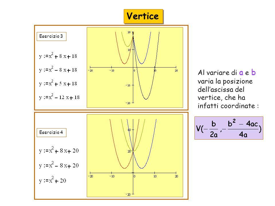 Vertice Esercizio 3. Al variare di a e b varia la posizione dell'ascissa del vertice, che ha infatti coordinate :