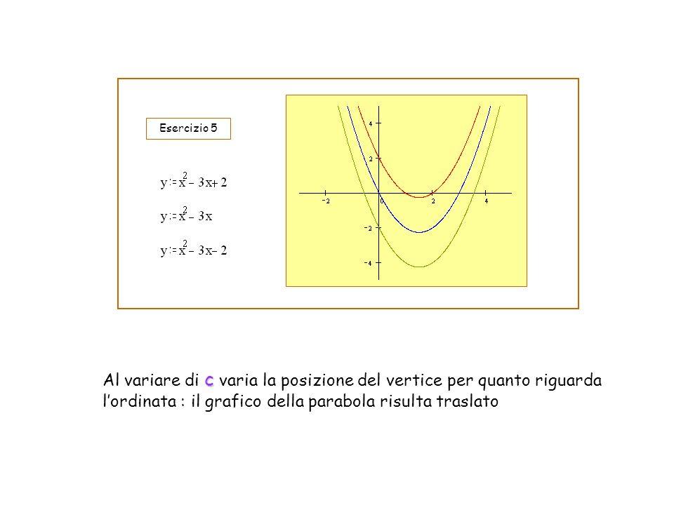 Esercizio 5 Al variare di c varia la posizione del vertice per quanto riguarda l'ordinata : il grafico della parabola risulta traslato.