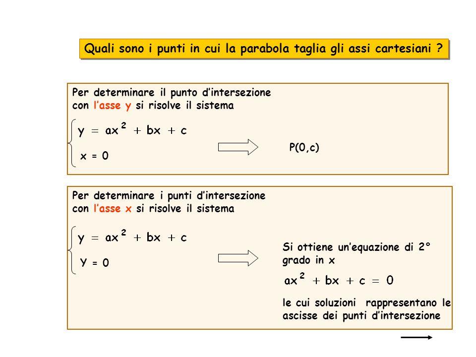Quali sono i punti in cui la parabola taglia gli assi cartesiani