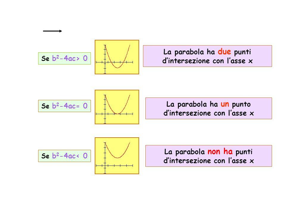 La parabola ha due punti d'intersezione con l'asse x