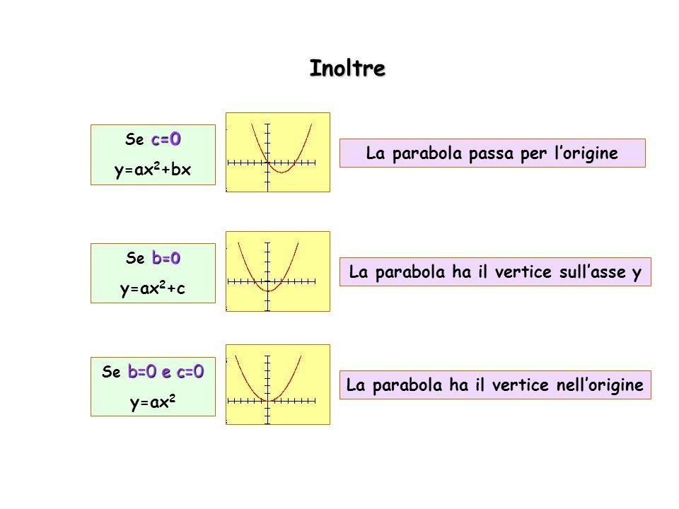 Inoltre y=ax2+bx La parabola passa per l'origine y=ax2+c