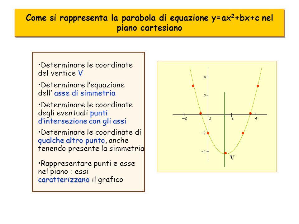 Come si rappresenta la parabola di equazione y=ax2+bx+c nel piano cartesiano