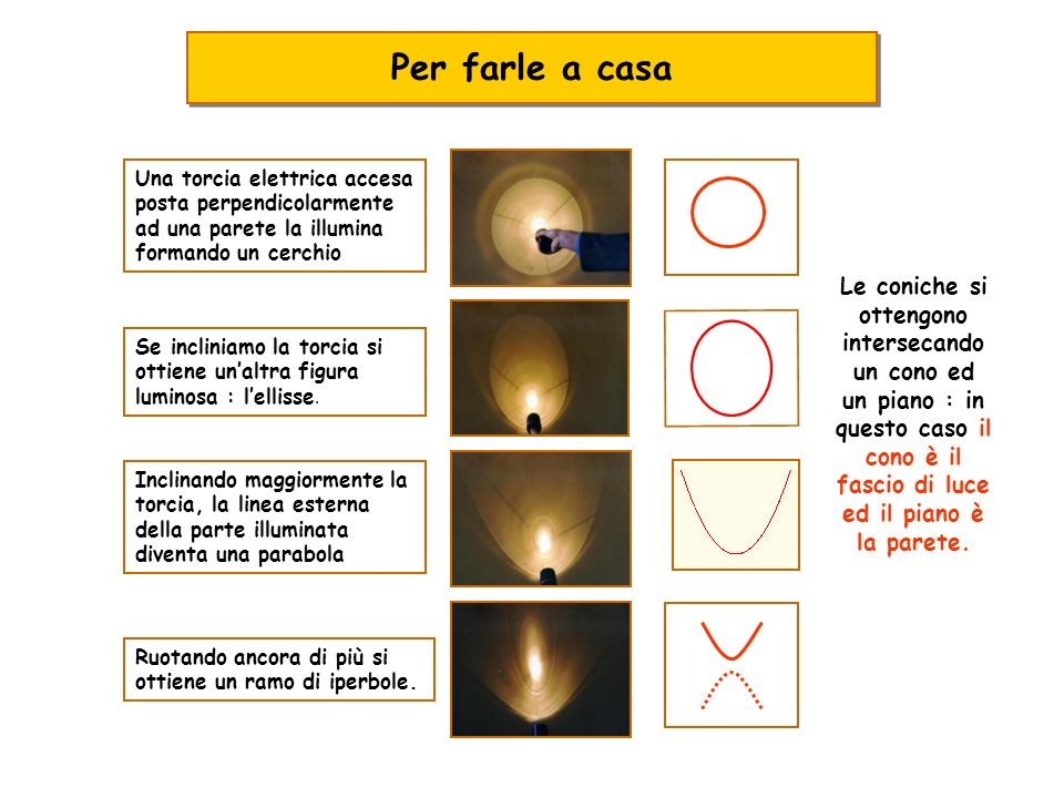 Per farle a casa Una torcia elettrica accesa posta perpendicolarmente ad una parete la illumina formando un cerchio.