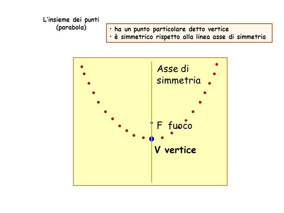 L'insieme dei punti (parabola)