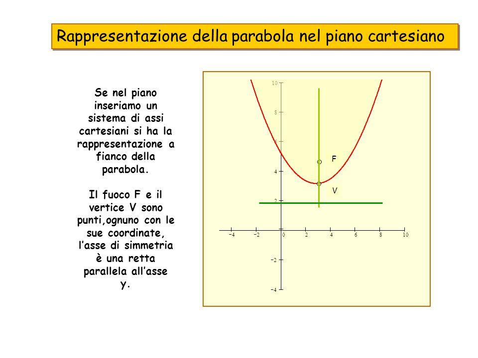 Rappresentazione della parabola nel piano cartesiano
