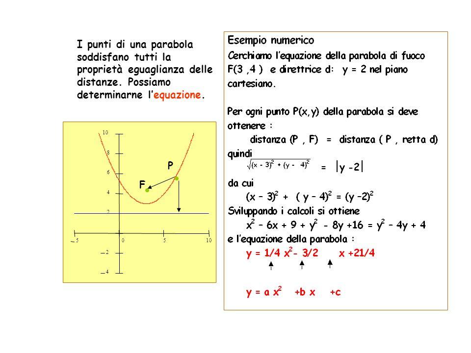 I punti di una parabola soddisfano tutti la proprietà eguaglianza delle distanze. Possiamo determinarne l'equazione.